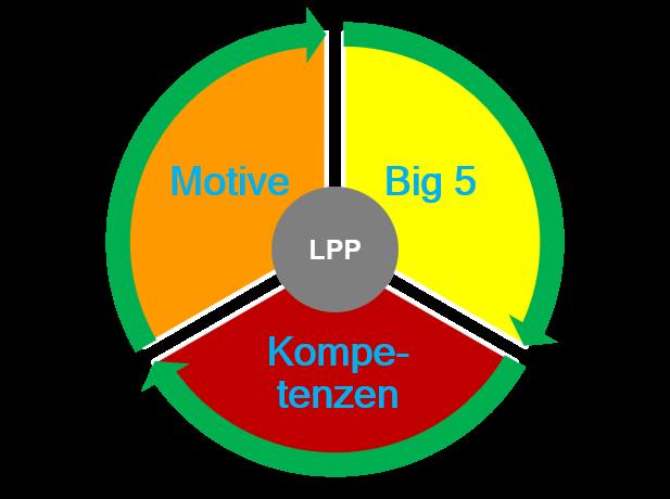 LPP LINC Personality Profiler Trilogie der Menschenführung